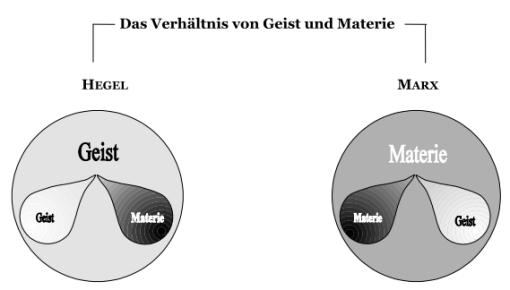 Hegel_Grundfrage nach Re-Wi