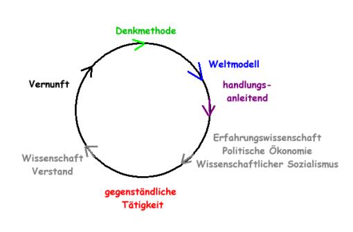 Hegel-Marx nach Hüllinghorst