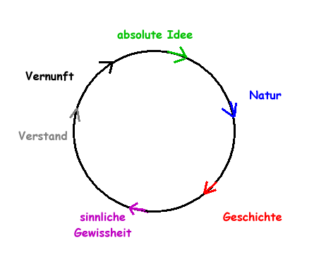 Hegel nach Hüllinghorst