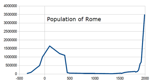 800px-Population_of_Rome