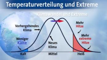 Klimawandel und Extreme