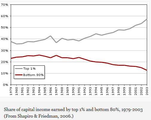 share of capital