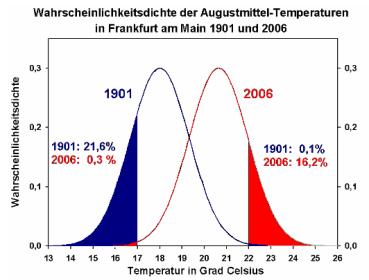 Klima 4